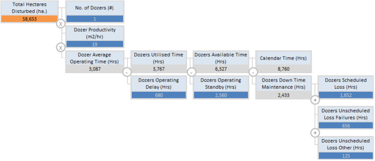 completed value driver tree