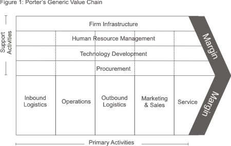 Porter Value Chain