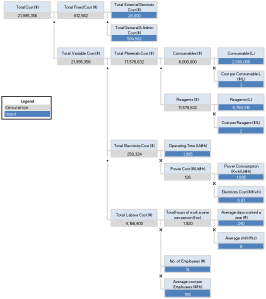 value driver modelling - cost value driver tree