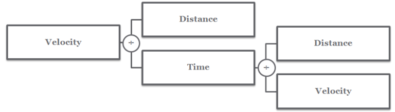 value driver modelling - feedback loops