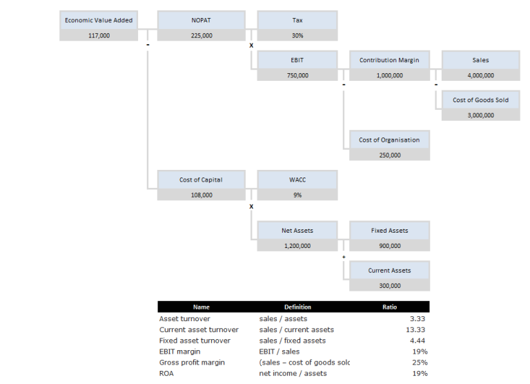 value driver modelling - financial value driver tree