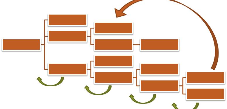 Value Driver Modelling – Part 2: The 15 fundamental principles of good VDMdesign