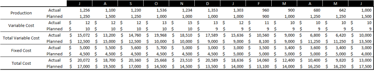 value driver modelling - Longitudinal value driver tree - table