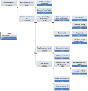 value driver modelling - revenue value driver tree