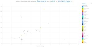 self-service analytics - watson analytics - price by bedroom by property_type