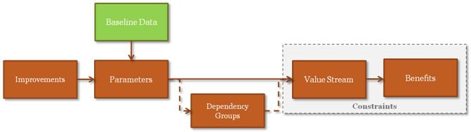 Value Driver Modelling – Part 3: Calculating value usingVDM
