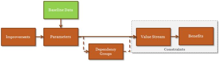 value driver modelling - value calculator components