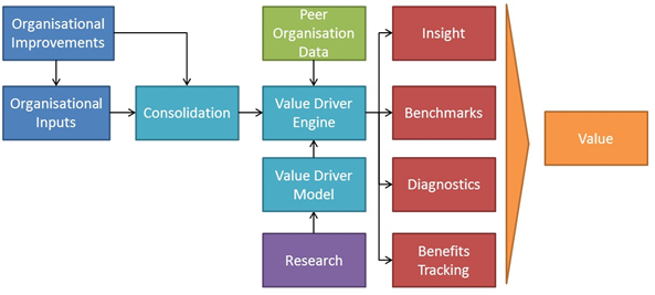 Value-Driver Psychological Assessment Tool VD-PAT
